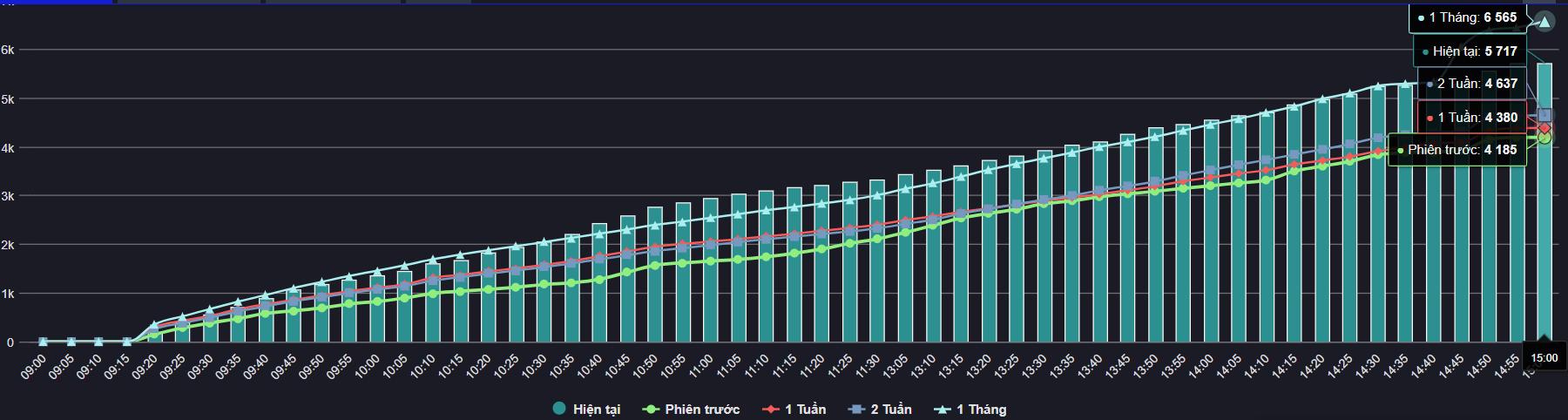 Thị trường chứng khoán 7/7: Lực bán gia tăng phiên chiều, VN-Index chỉ còn tăng hơn 2 điểm - Ảnh 1.