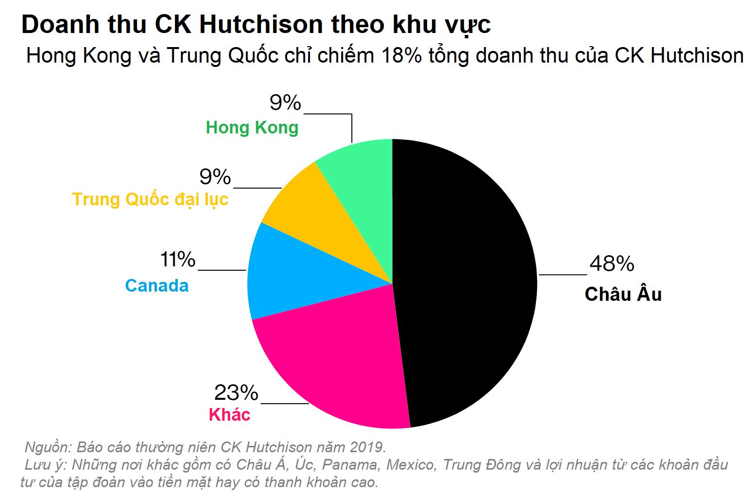 Ông trùm Hong Kong 'đi dây', sợ mất lòng cả Trung Quốc lẫn các ông lớn phương Tây - Ảnh 5.