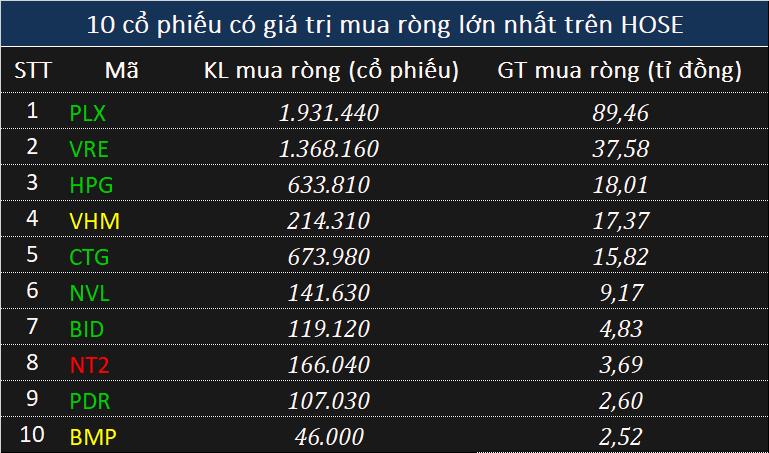 Khối ngoại mua ròng nhẹ 50 tỉ đồng toàn thị trường, tập trung gom PLX - Ảnh 1.