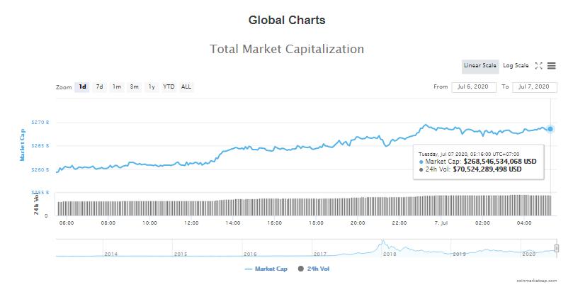 Tổng giá trị thị trường tiền kĩ thuật số và khối lượng giao dịch ngày 7/7 (nguồn: CoinTelegraph)