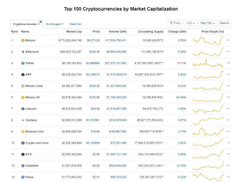 Nhóm 10 đồng tiền hàng đầu theo giá trị thị trường ngày 7/7 (nguồn: CoinMarketCap)