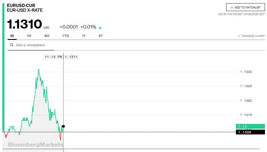 Tỷ giá euro hôm nay 7/7: Tiếp tục tăng tại các ngân hàng - Ảnh 2.