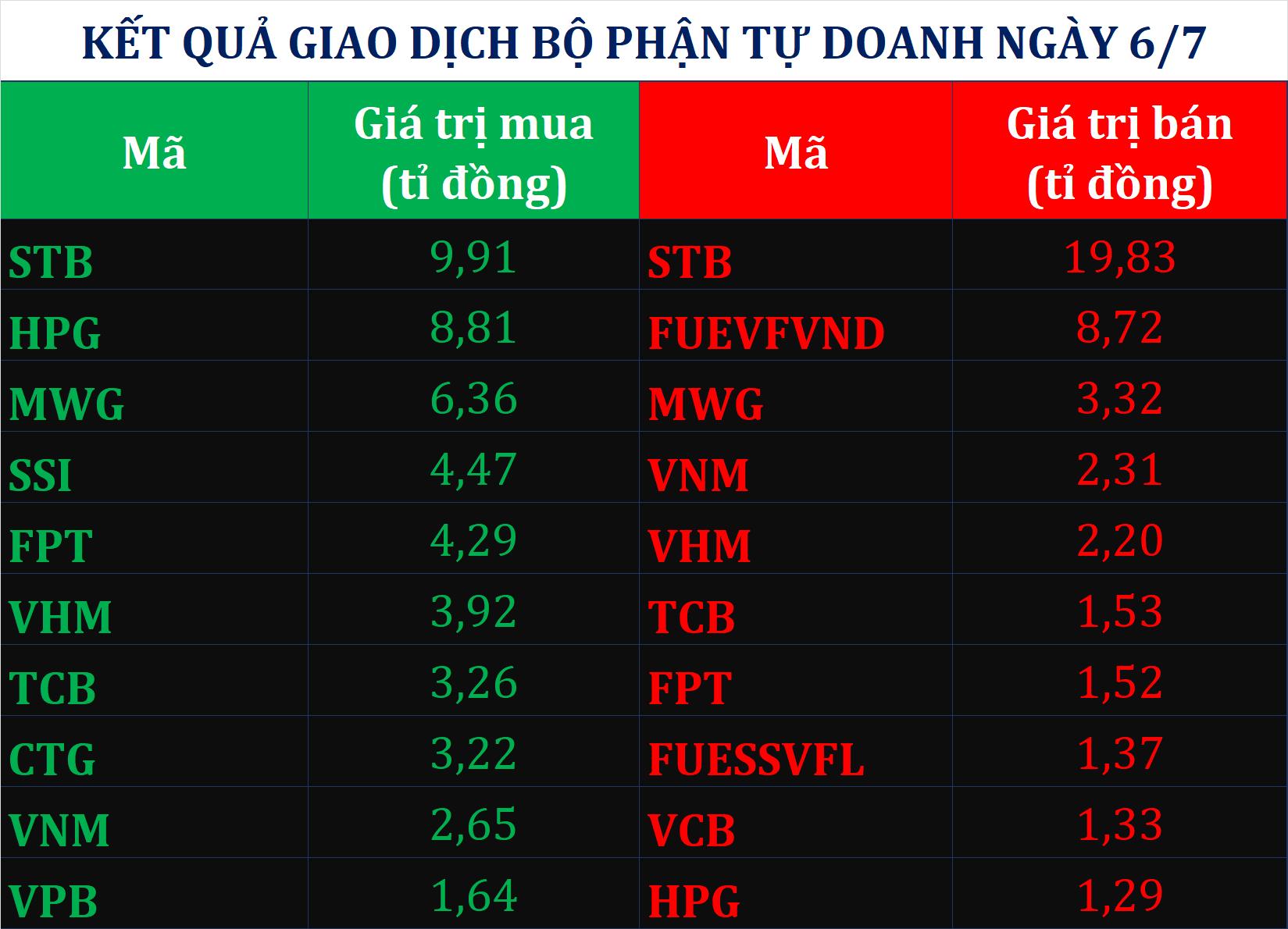 Dòng tiền thông minh 7/7: Tự doanh CTCK giao dịch èo uột phiên VN-Index tăng hơn 13 điểm đầu tuần - Ảnh 1.
