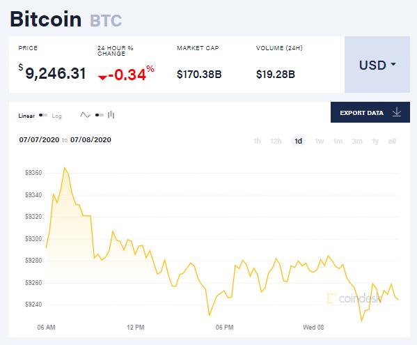 Chỉ số giá bitcoin hôm nay 8/7 (nguồn: CoinDesk)