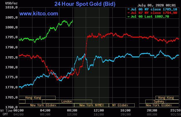 Dự báo giá vàng 9/7: Tăng vọt do thị trường nhiều biến động - Ảnh 2.