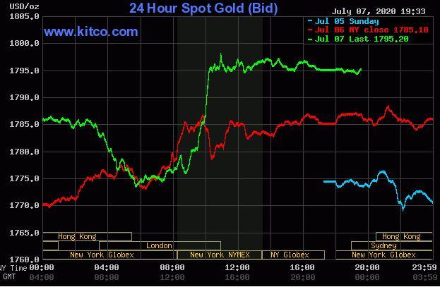 Giá vàng hôm nay 8/7: Vàng thế giới tăng giảm trái chiều so với phiên trước đó - Ảnh 1.