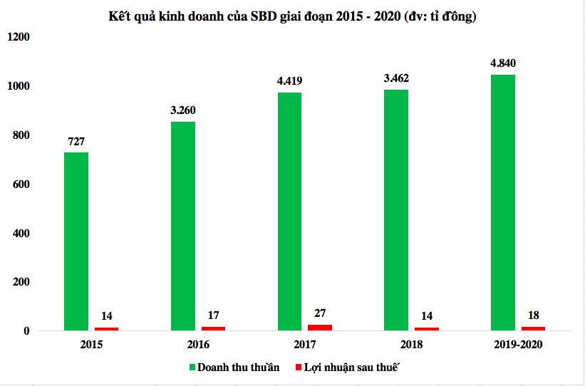 WB cấm dự thầu 7 năm, Sao Bắc Đẩu vẫn đặt mục tiêu lợi nhuận tăng trưởng 17%  - Ảnh 1.