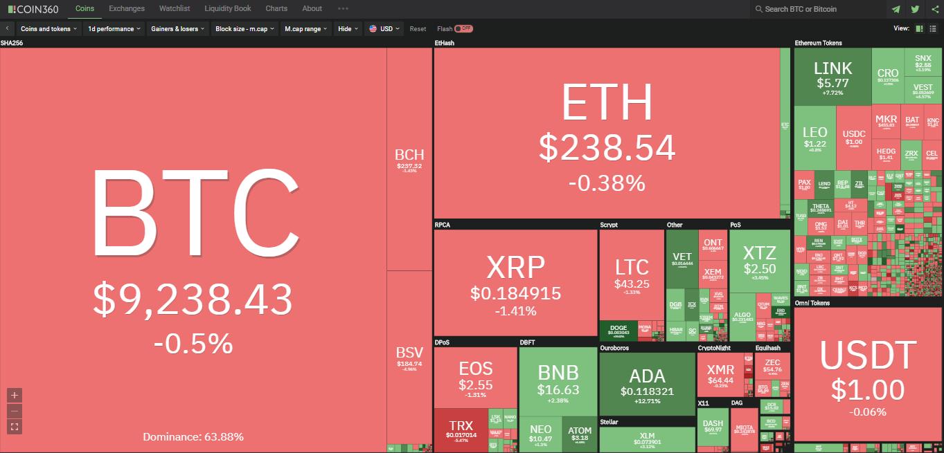 Toàn cảnh thị trường ngày 8/7 (nguồn: Coin360.com)