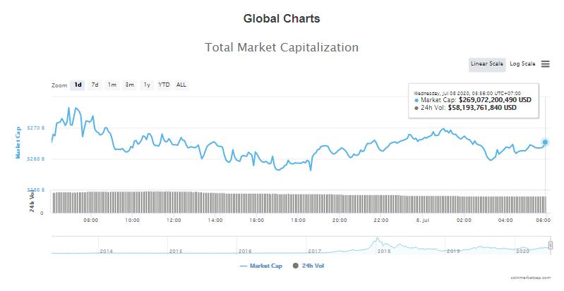 Tổng giá trị thị trường tiền kĩ thuật số và khối lượng giao dịch ngày 8/7 (nguồn: CoinTelegraph)