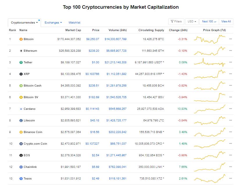 Nhóm 10 đồng tiền hàng đầu theo giá trị thị trường ngày 8/7 (nguồn: CoinMarketCap)