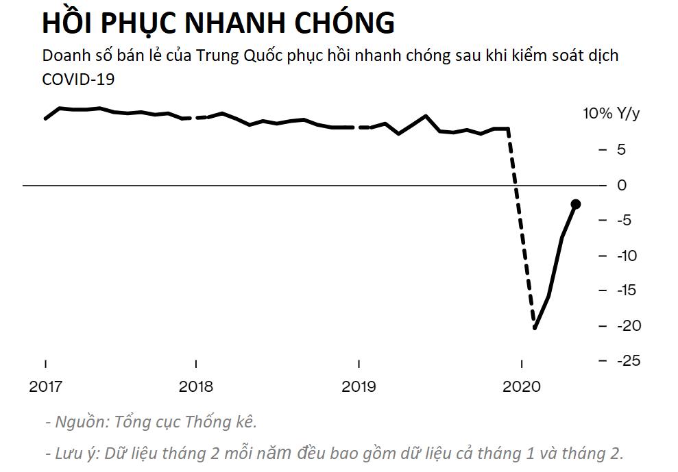 COVID-19 cầm chân người Trung Quốc chi 111 tỉ USD cho hàng xa xỉ  - Ảnh 4.