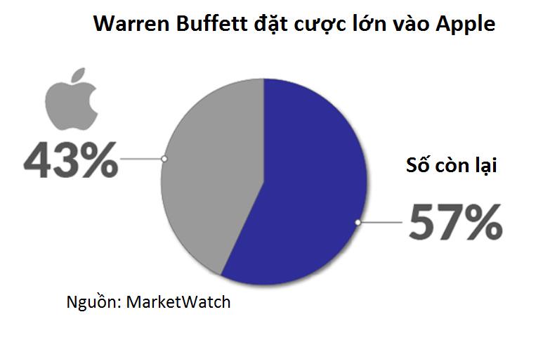 Một cổ phiếu chiếm tới 43% danh mục đầu tư của Berkshire Hathaway - Ảnh 2.