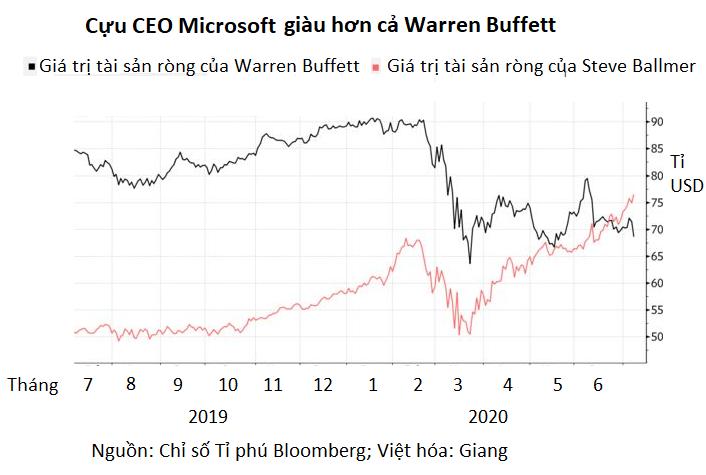 Tặng 3 tỉ USD làm từ thiện, Warren Buffett rơi khỏi top 5 những người giàu nhất thế giới - Ảnh 2.