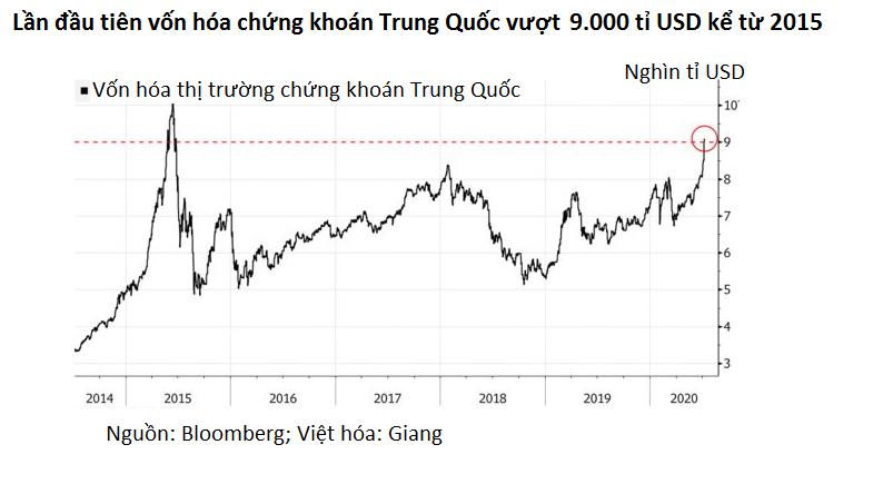 Cơn sốt chứng khoán khiến nhà đầu tư Trung Quốc trở nên liều lĩnh - Ảnh 1.