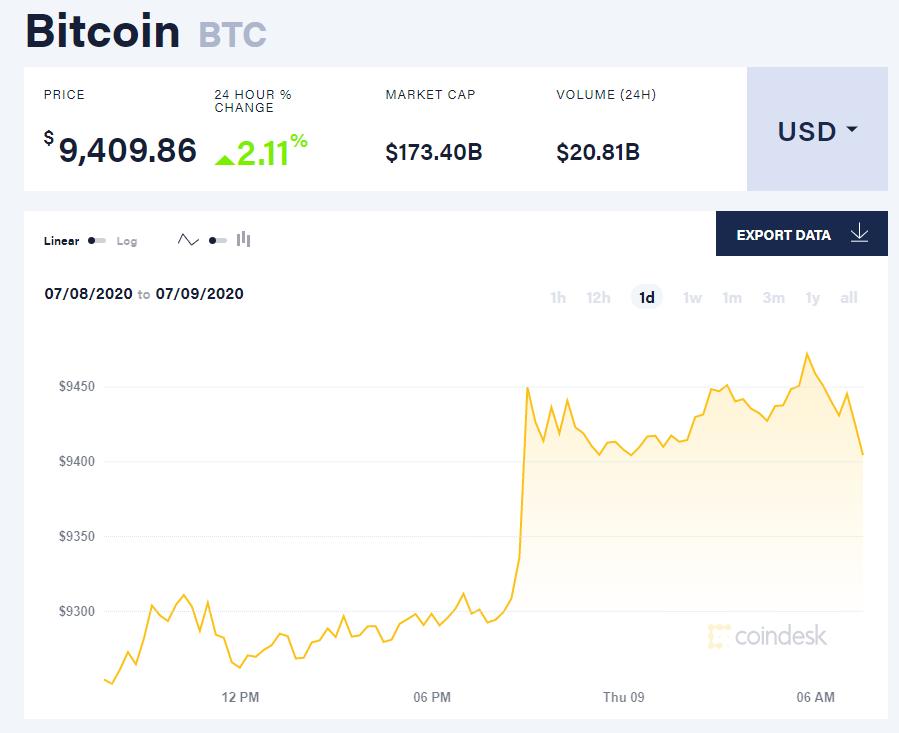 Chỉ số giá bitcoin hôm nay 9/7 (nguồn: CoinDesk)