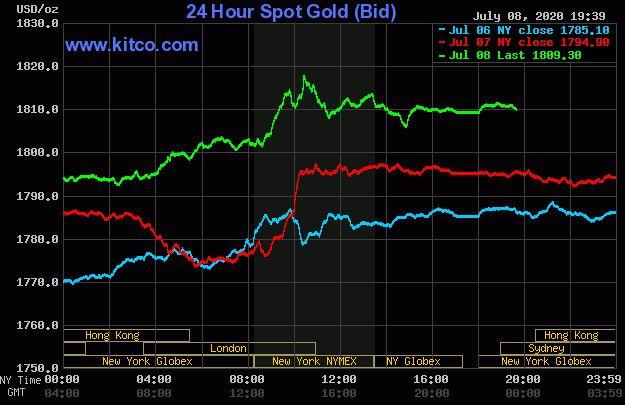 Giá vàng hôm nay 9/7: Vàng thế giới tăng giảm trái chiều khó lường - Ảnh 1.
