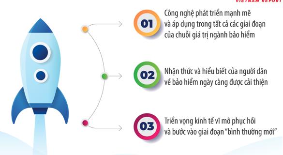 Thị trường bảo hiểm Việt Nam sẽ tiếp tục giữ phong độ tăng trưởng trên 20% trong năm 2020 - Ảnh 3.
