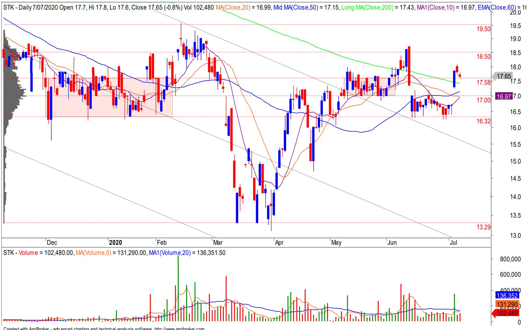 Cổ phiếu tâm điểm ngày 9/7: CTG, TCM, IMP, STK - Ảnh 4.