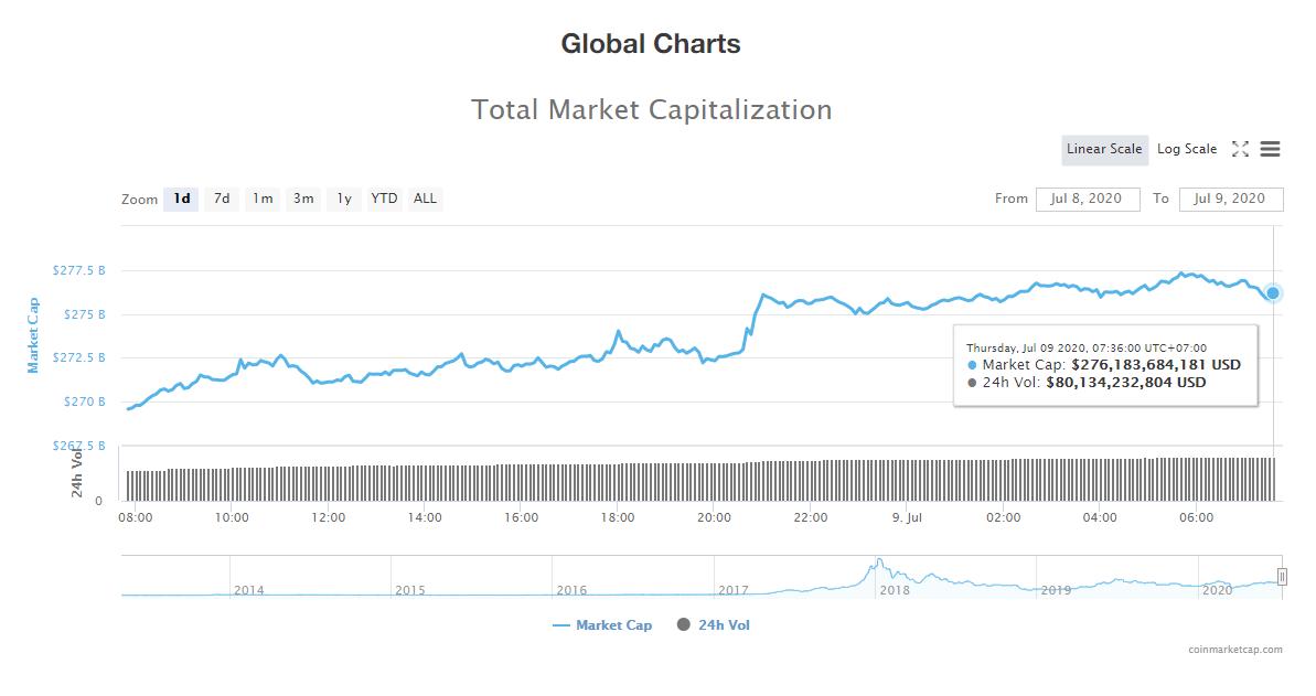 Tổng giá trị thị trường tiền kĩ thuật số và khối lượng giao dịch ngày 9/7 (nguồn: CoinTelegraph)