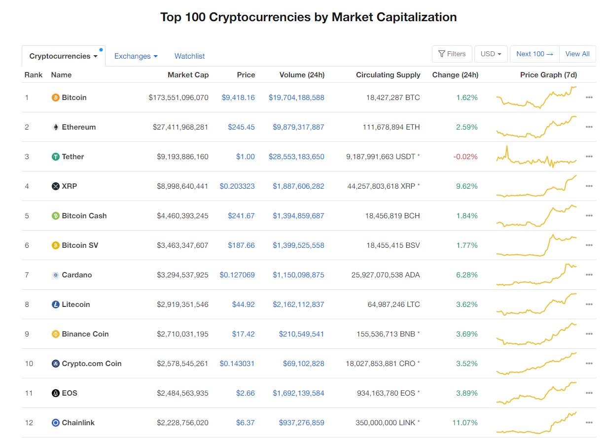 Nhóm 10 đồng tiền hàng đầu theo giá trị thị trường ngày 9/7 (nguồn: CoinMarketCap)
