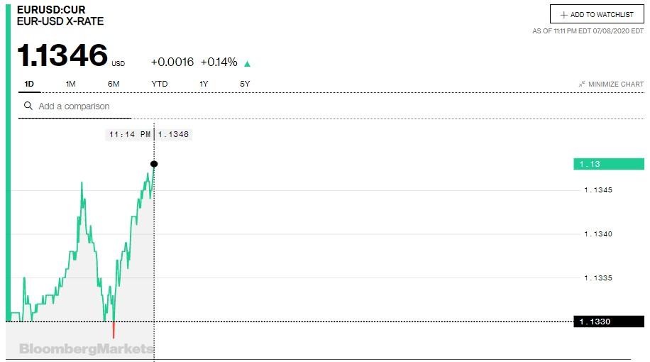 Tỷ giá euro hôm nay 9/7: - Ảnh 2.