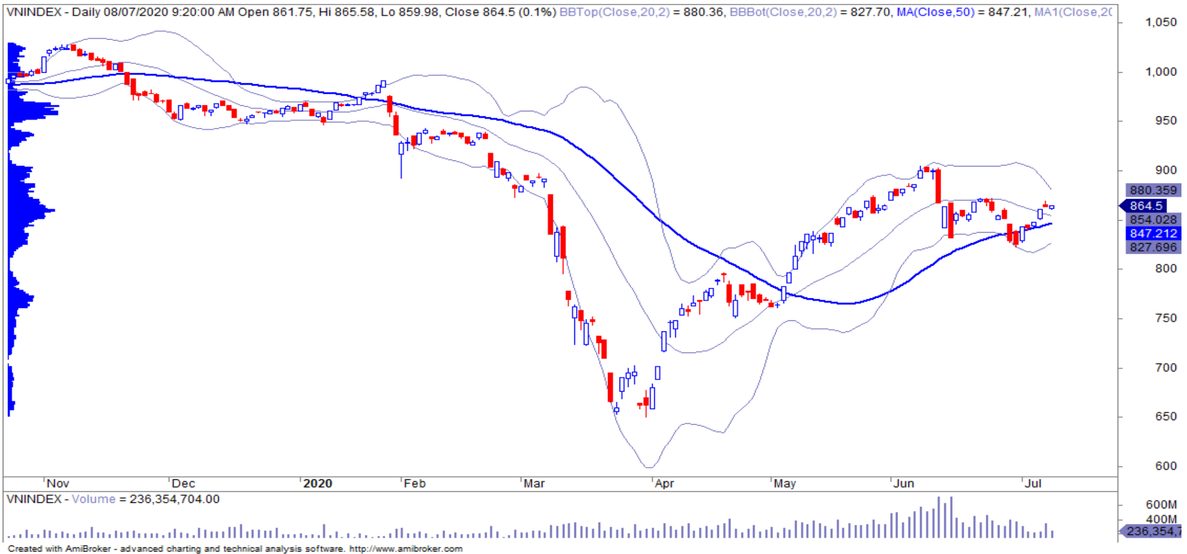 Nhận định thị trường chứng khoán ngày 9/7: Duy trì đà tăng ngắn hạn tới vùng 883 điểm - Ảnh 1.