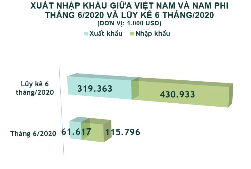 Xuất nhập khẩu Việt Nam và Nam Phi tháng 6/2020: Nhập siêu hơn 54 triệu USD - Ảnh 2.