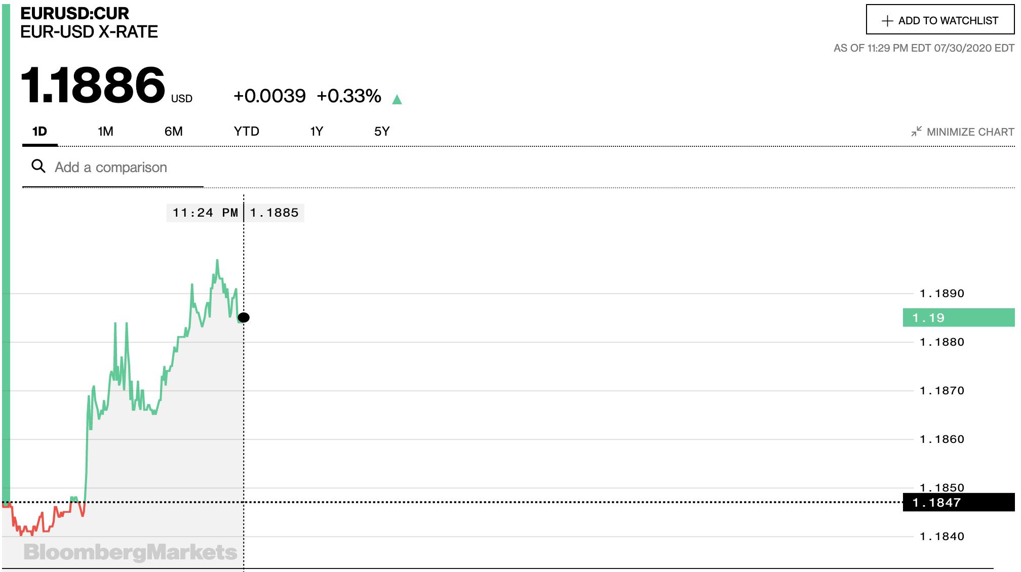 Tỷ giá euro hôm nay 1/8: Xu hướng giảm chiếm ưu thế ngày cuối tuần - Ảnh 2.