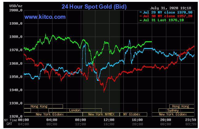 Giá vàng hôm nay 1/8: Chốt phiên cuối tuần, vàng đạt ngưỡng 1.976,10 USD/ounce - Ảnh 1.