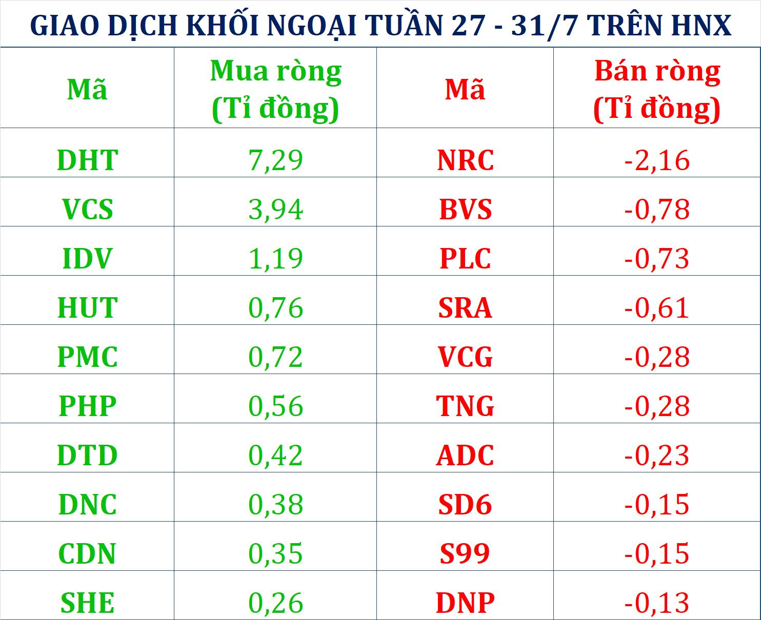 Khối ngoại tranh thủ gom 780 tỉ đồng tuần chứng khoán Việt Nam chao đảo vì COVID-19 - Ảnh 2.