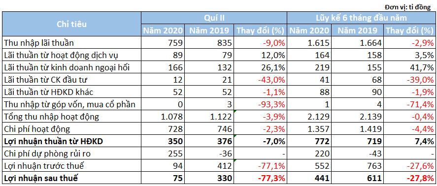 Lãi quí II Eximbank giảm 77% so với cùng kì - Ảnh 1.