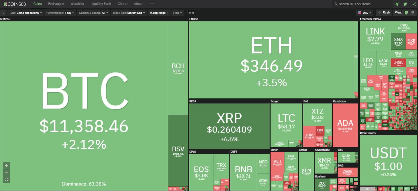 Toàn cảnh thị trường ngày 1/8 (nguồn: Coin360.com)