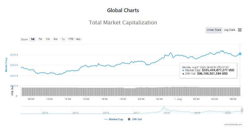 Tổng giá trị thị trường tiền kĩ thuật số và khối lượng giao dịch ngày 1/8 (nguồn: CoinTelegraph)