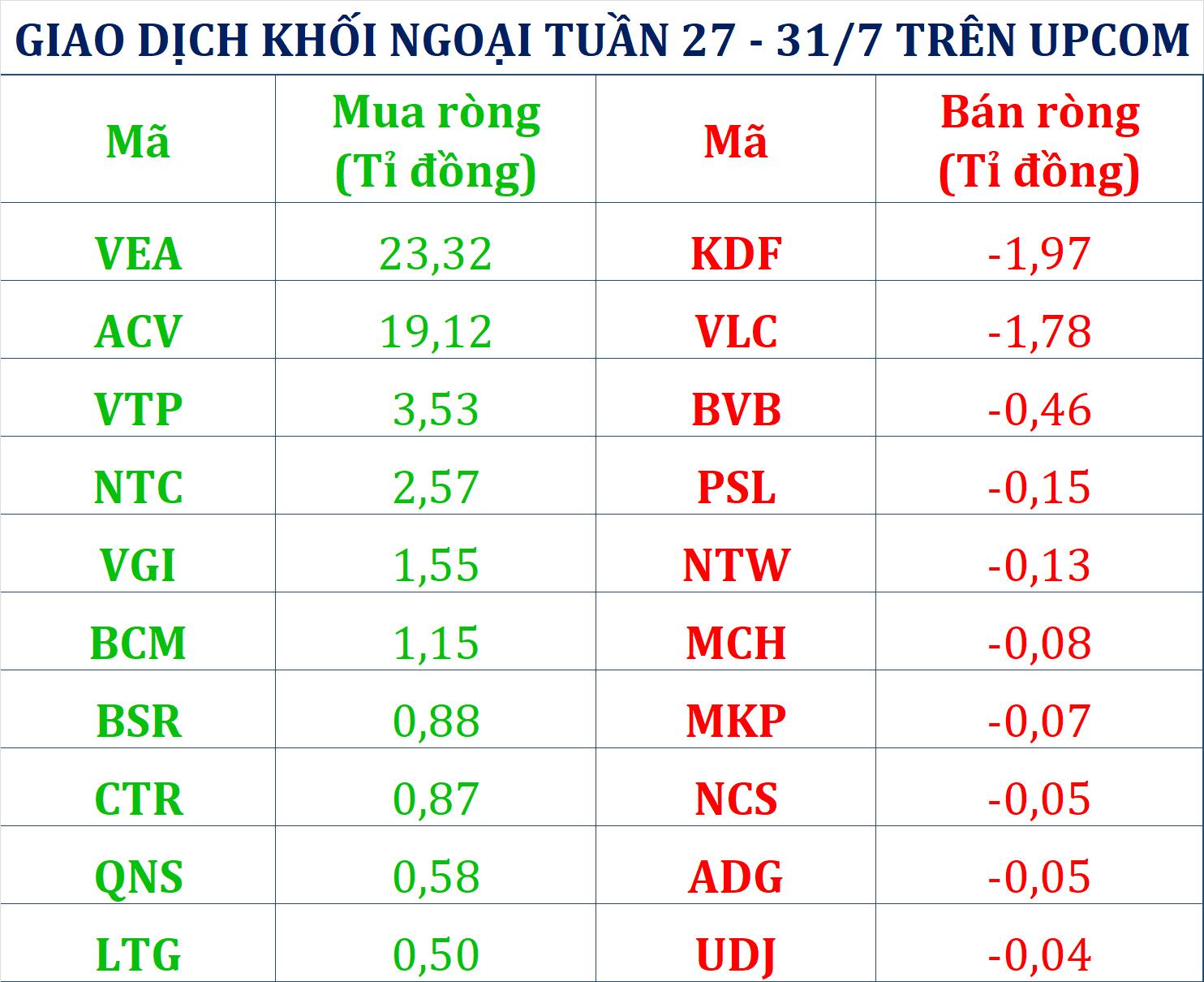 Khối ngoại tranh thủ gom 780 tỉ đồng tuần chứng khoán Việt Nam chao đảo vì COVID-19 - Ảnh 3.