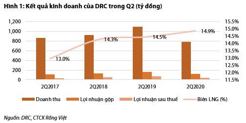 DRC: Nửa cuối năm gặp khó do thị trường xuất khẩu đứng đầu về số ca nhiễm COVID-19 - Ảnh 1.