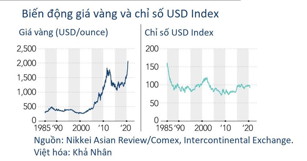 Giá vàng tăng vì nhà đầu tư mất niềm tin vào đồng USD? - Ảnh 4.