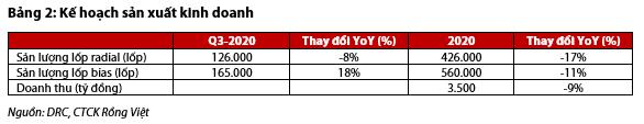 DRC: Nửa cuối năm gặp khó do thị trường xuất khẩu đứng đầu về số ca nhiễm COVID-19 - Ảnh 2.