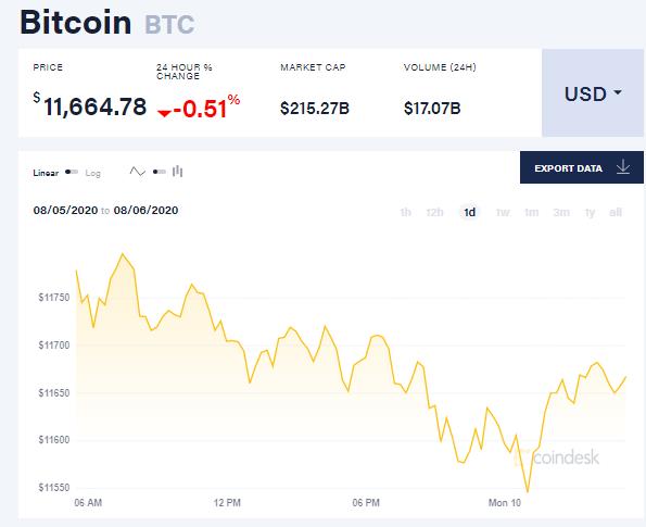 Chỉ số giá bitcoin hôm nay 10/8 (nguồn: CoinDesk)