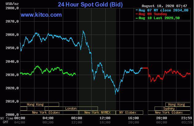 Dự báo giá vàng 11/8: Vàng đang bước vào chu kì đi xuống? - Ảnh 2.