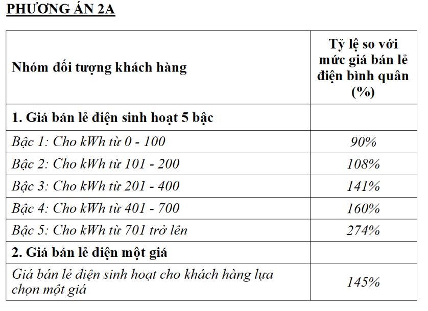 Biểu giá bán lẻ điện mới có thể lựa chọn 5 bậc hoặc một giá - Ảnh 2.