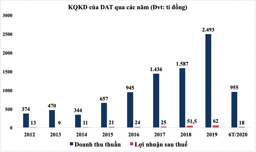 Cổ phiếu DAT tăng trần 37 phiên liên tiếp, đâu là động lực? - Ảnh 5.