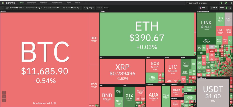 Toàn cảnh thị trường ngày 10/8 (nguồn: Coin360.com)