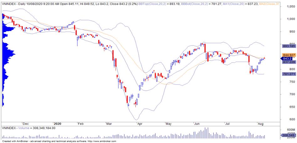 Nhận định thị trường chứng khoán ngày 11/8: Thận trọng trước mốc kháng cự 850 điểm - Ảnh 1.