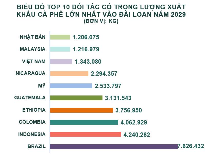 Lượng nhập khẩu cà phê của Đài Loan tăng 5,4% trong 2019 - Ảnh 2.
