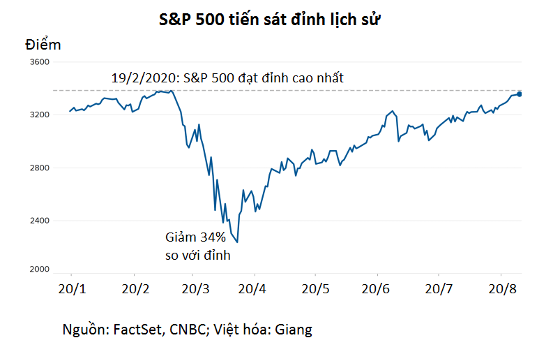 Chứng khoán Mỹ tăng điểm phiên đầu tuần, S&P 500 tiến sát đỉnh lịch sử - Ảnh 1.