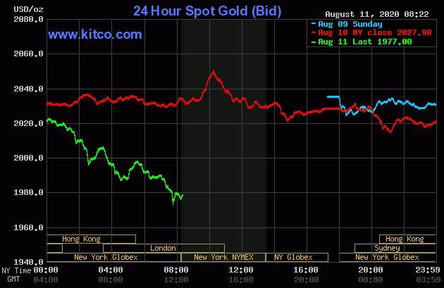 Dự báo giá vàng 12/8: Vàng lao dốc không phanh, liệu còn tiếp tục giảm? - Ảnh 2.