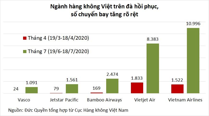 Đại dịch tái bùng phát bẻ gãy đà phục hồi của hàng không Việt - Ảnh 2.
