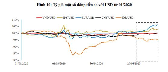 VND ổn định với USD nhưng đang giảm giá so với các đồng tiền khác - Ảnh 2.