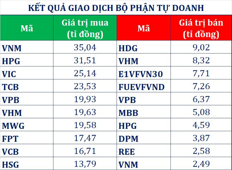 Dòng tiền thông minh 11/8: Tự doanh đảo chiều gom 276 tỉ đồng, VN-Index tiếp tục gặp khó trước mốc 845 điểm - Ảnh 1.