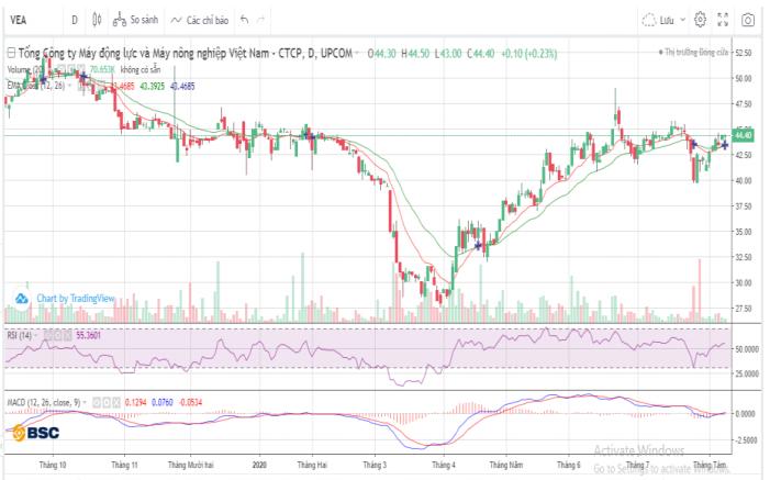 Cổ phiếu tâm điểm ngày 11/8: KSB, VEA, C4G, BFC - Ảnh 3.